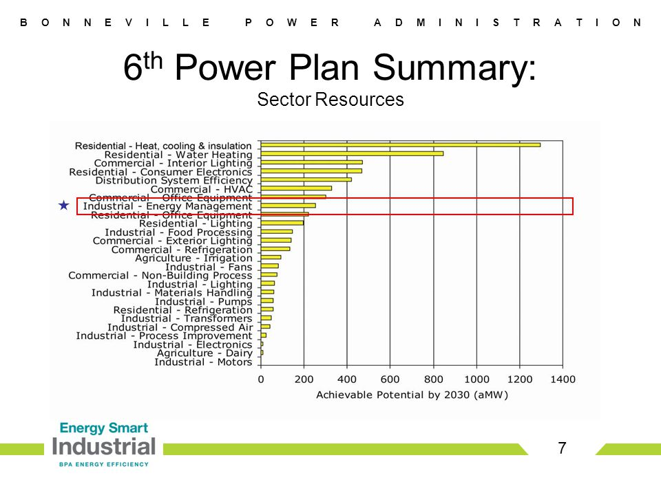 B O N N E V I L L E P O W E R A D M I N I S T R A T I O N 7  6 th Power Plan Summary: Sector Resources