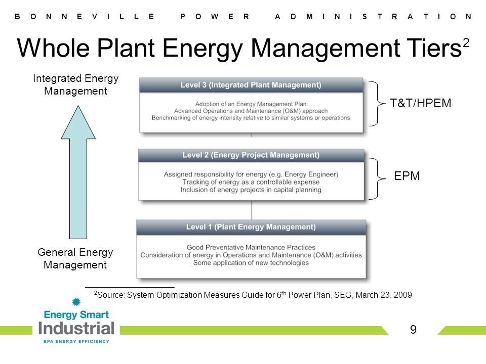B O N N E V I L L E P O W E R A D M I N I S T R A T I O N Energy Management - Pilot Energy Project Manager (EPM) Addresses End User Staffing Track and Tune (T&T) Addresses O&M Savings High Performance Energy Mngt.