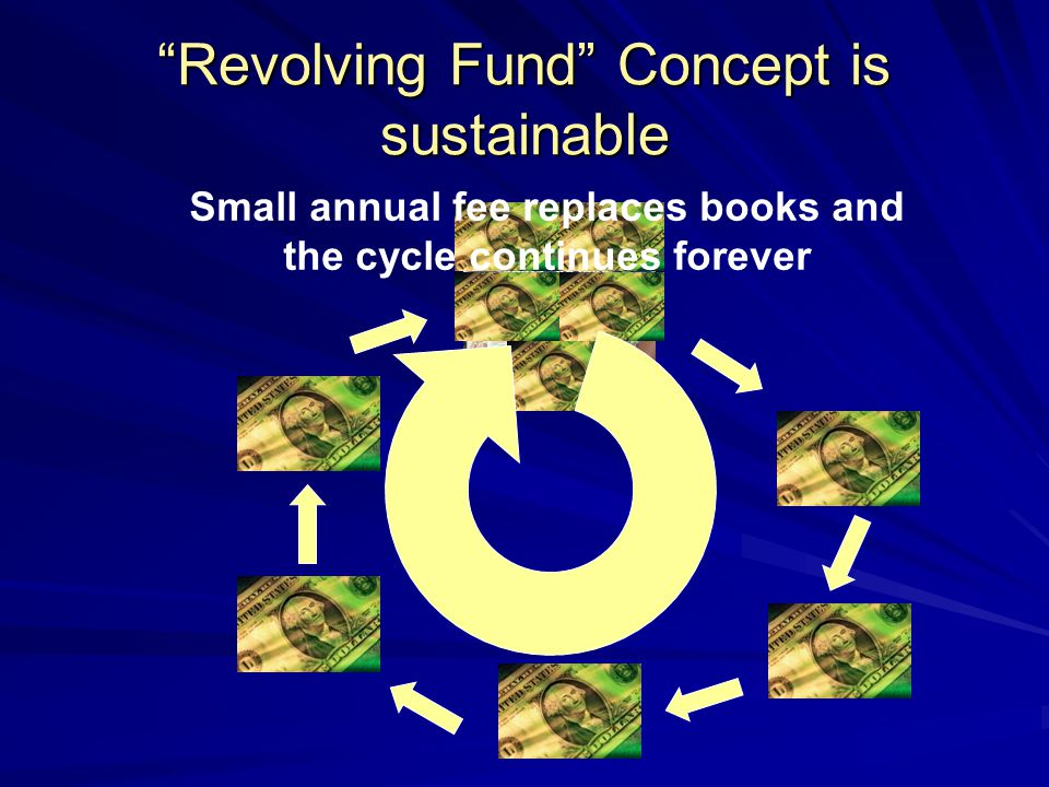 Revolving Fund Concept is sustainable Small annual fee replaces books and the cycle continues forever