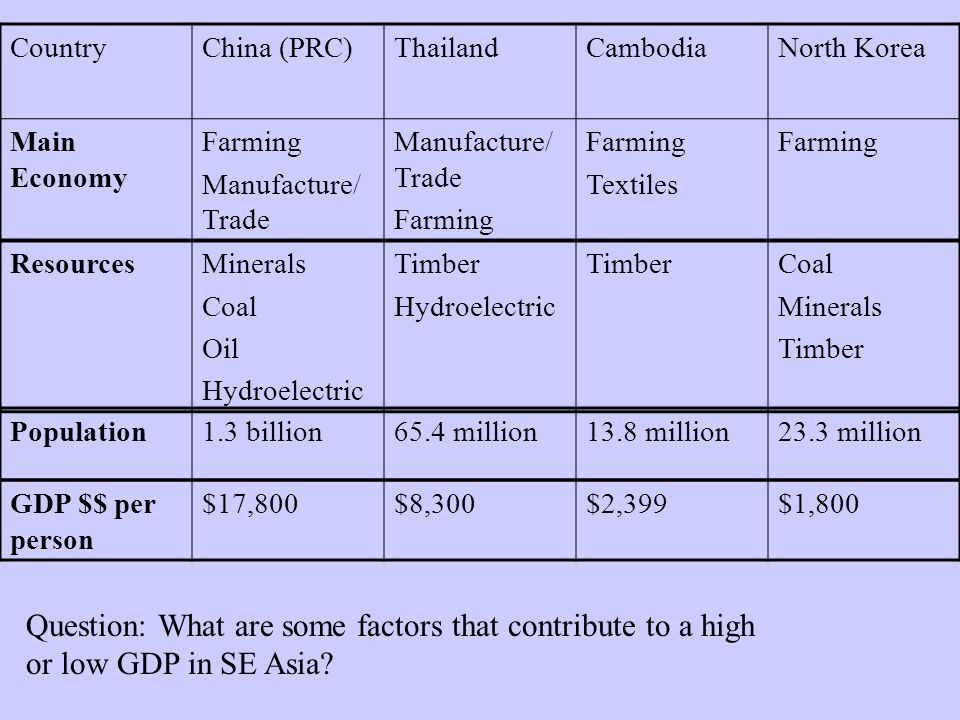 CountryChina (PRC)ThailandCambodiaNorth Korea Main Economy Farming Manufacture/ Trade Farming Textiles Farming ResourcesMinerals Coal Oil Hydroelectric Timber Hydroelectric TimberCoal Minerals Timber Population1.3 billion65.4 million13.8 million23.3 million GDP $$ per person $17,800$8,300$2,399$1,800 Question: What are some factors that contribute to a high or low GDP in SE Asia?