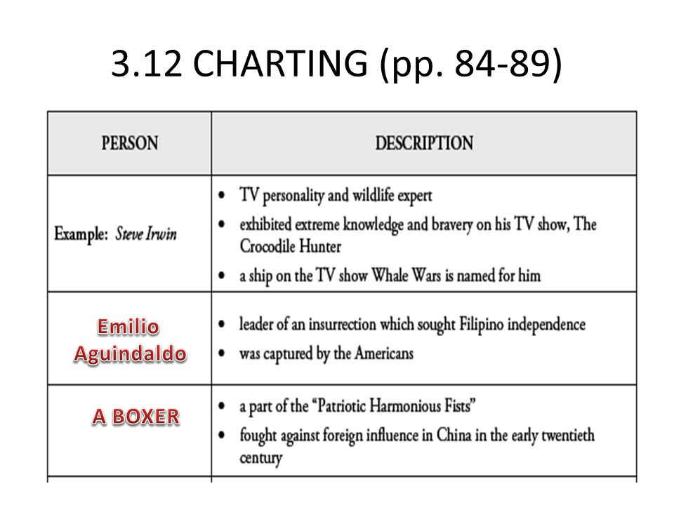 3.12 CHARTING (pp. 84-89)