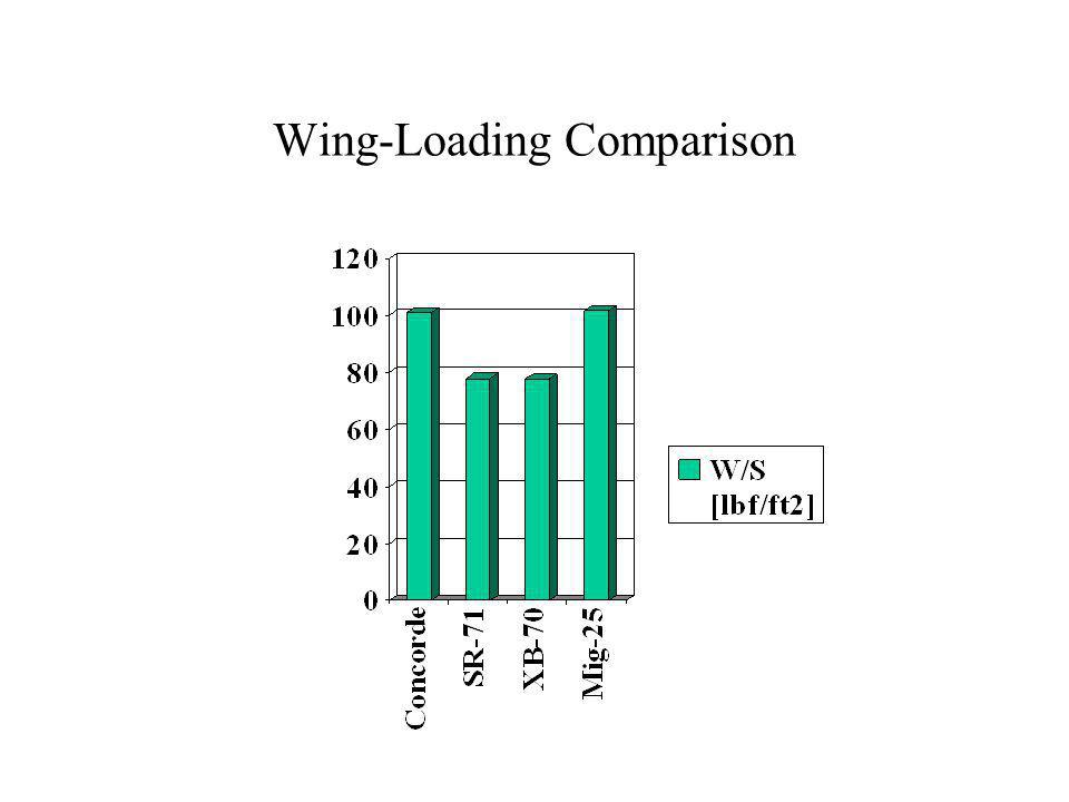 Wing-Loading Comparison