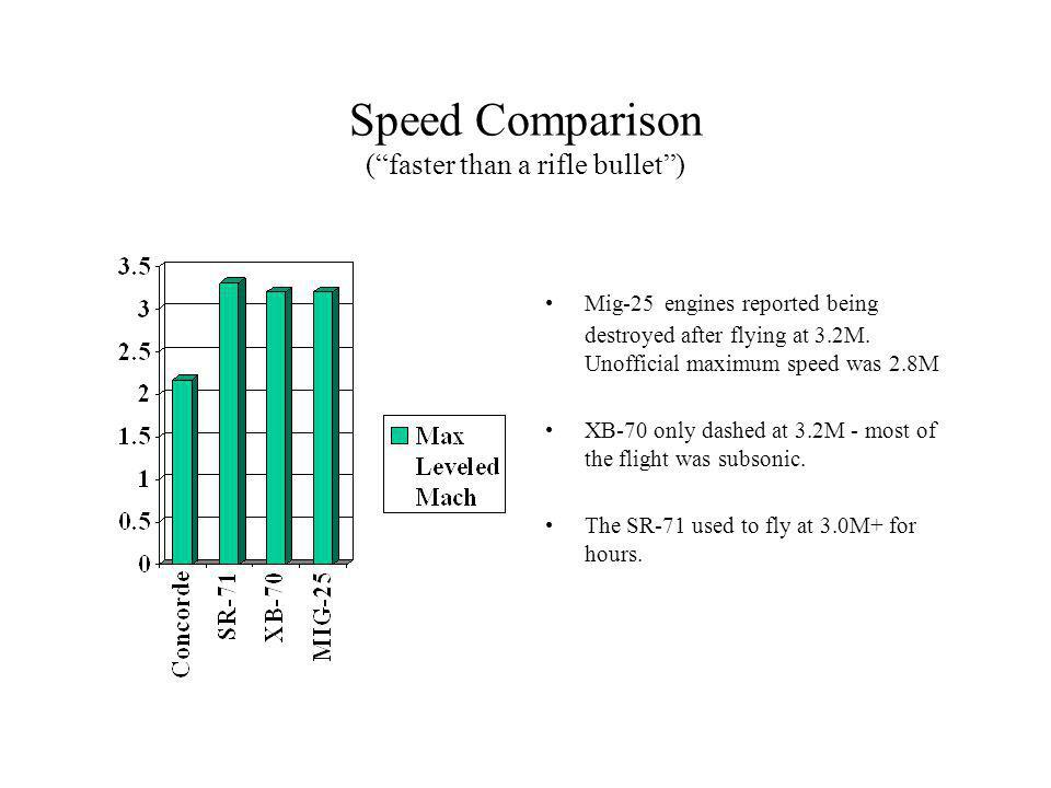 Thrust-to-Weight Ratio Comparison The Mig-25 fuselage has a much smaller fineness ratio.
