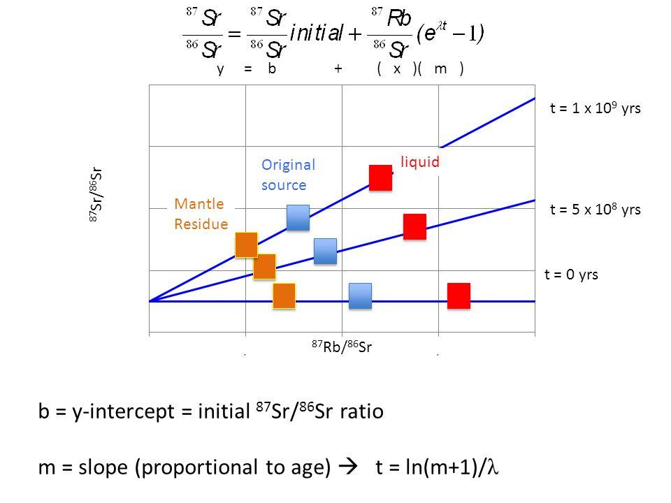 87 Sr/ 86 Sr t = 0 yrs t = 5 x 10 8 yrs t = 1 x 10 9 yrs y = b + ( x )( m ) b = y-intercept = initial 87 Sr/ 86 Sr ratio m = slope (proportional to age)  t = ln(m+1)/ λ liquid Original source Mantle Residue 87 Rb/ 86 Sr
