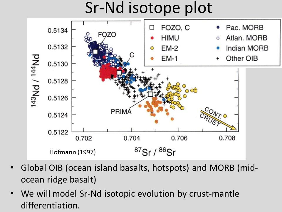 Sr-Nd isotope plot Global OIB (ocean island basalts, hotspots) and MORB (mid- ocean ridge basalt) We will model Sr-Nd isotopic evolution by crust-mant