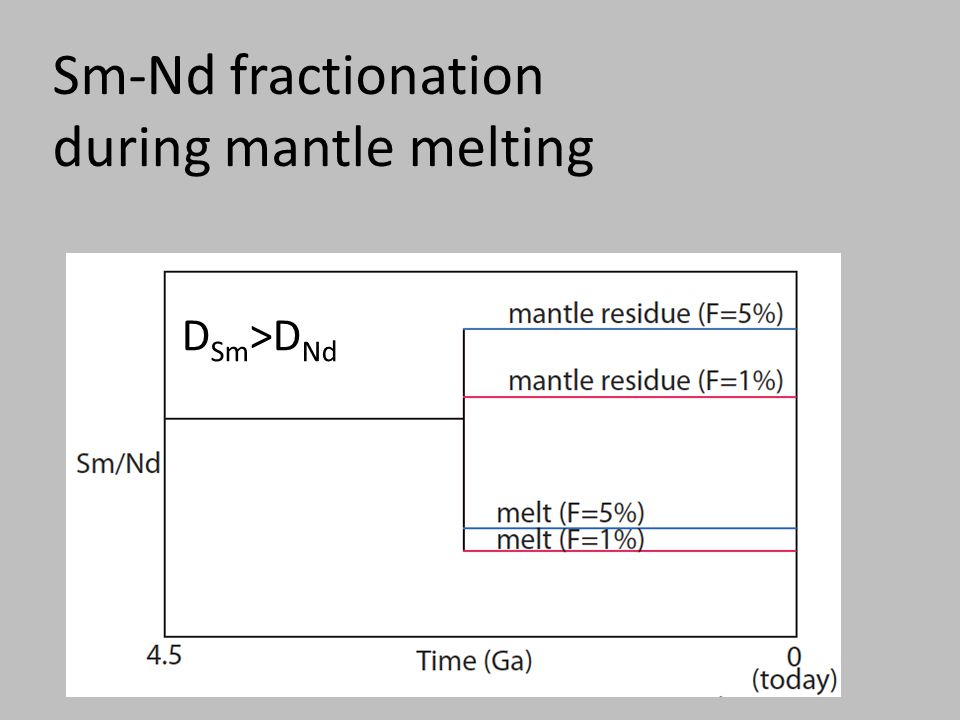 Sm-Nd fractionation during mantle melting D Sm >D Nd
