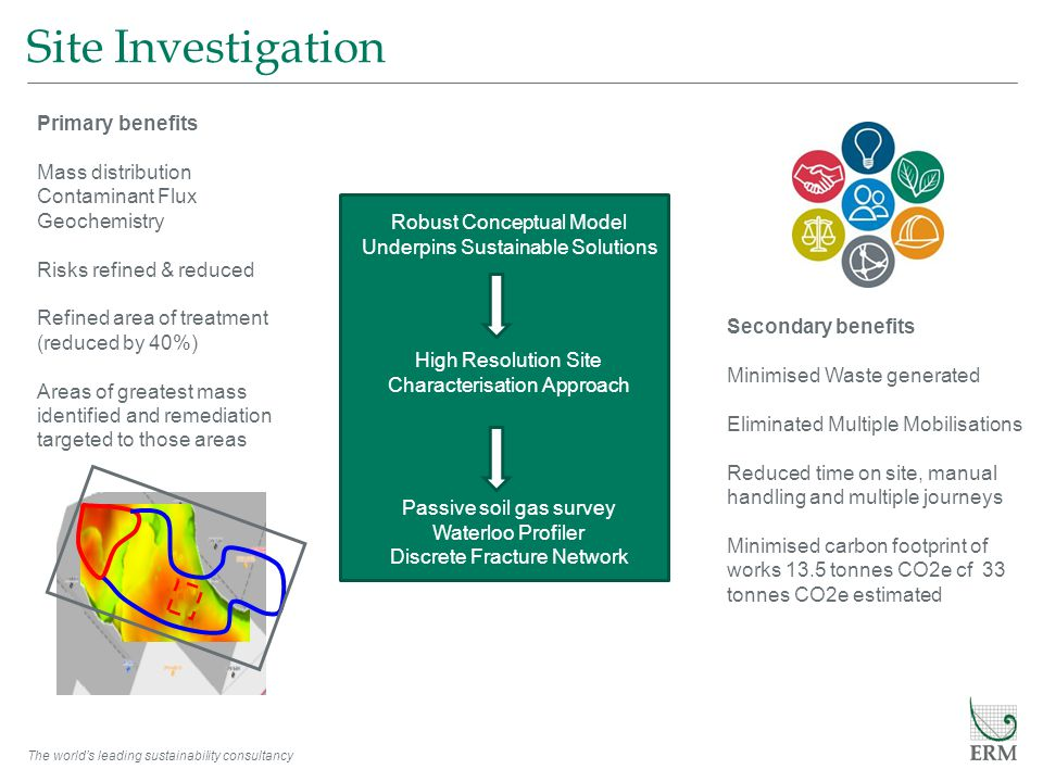 The world's leading sustainability consultancy Site Investigation Robust Conceptual Model Underpins Sustainable Solutions Passive soil gas survey Waterloo Profiler Discrete Fracture Network High Resolution Site Characterisation Approach Primary benefits Mass distribution Contaminant Flux Geochemistry Risks refined & reduced Refined area of treatment (reduced by 40%) Areas of greatest mass identified and remediation targeted to those areas Secondary benefits Minimised Waste generated Eliminated Multiple Mobilisations Reduced time on site, manual handling and multiple journeys Minimised carbon footprint of works 13.5 tonnes CO2e cf 33 tonnes CO2e estimated