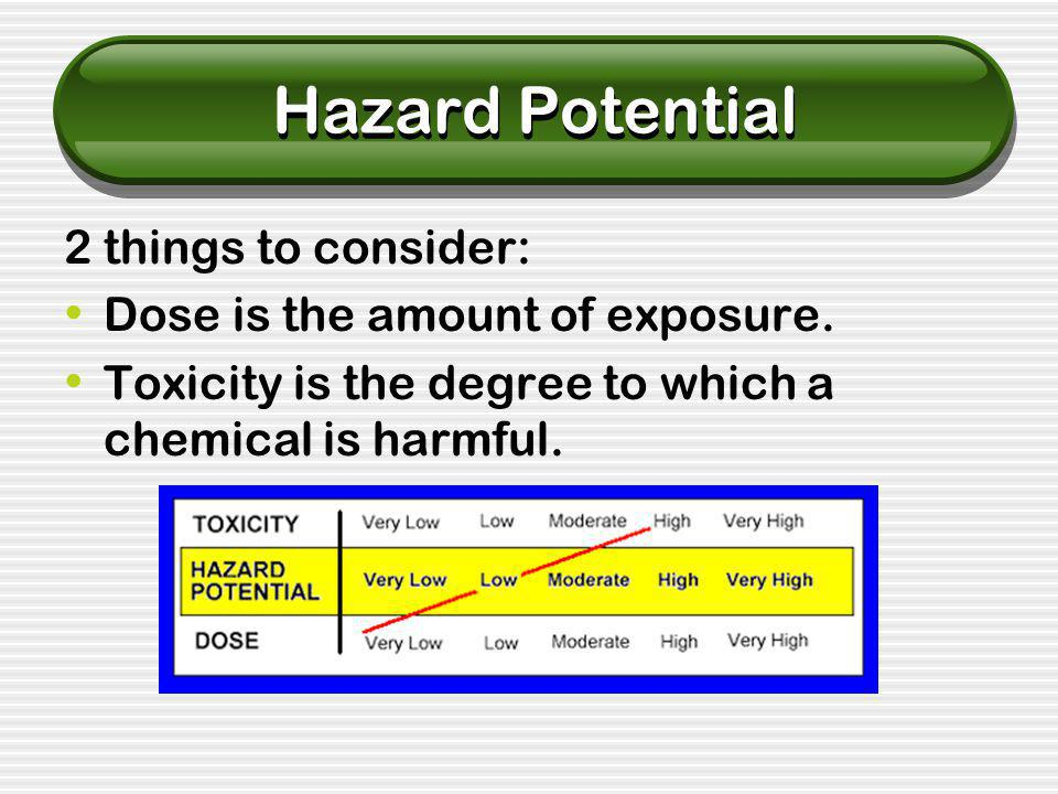 Hazard Potential 2 things to consider: Dose is the amount of exposure.