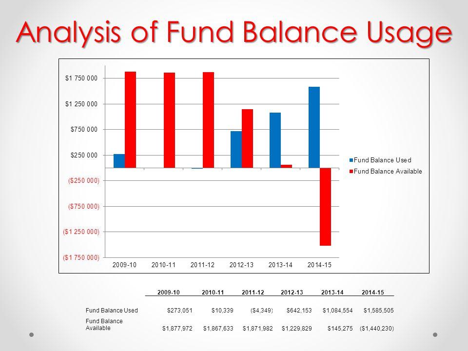 2009-102010-112011-122012-132013-142014-15 Fund Balance Used$273,051$10,339($4,349)$642,153$1,084,554$1,585,505 Fund Balance Available$1,877,972$1,867,633$1,871,982$1,229,829$145,275($1,440,230) Analysis of Fund Balance Usage