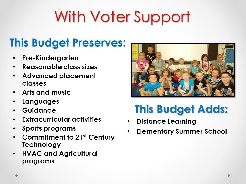 This Budget Preserves: Pre-Kindergarten Reasonable class sizes Advanced placement classes Arts and music Languages Guidance Extracurricular activities