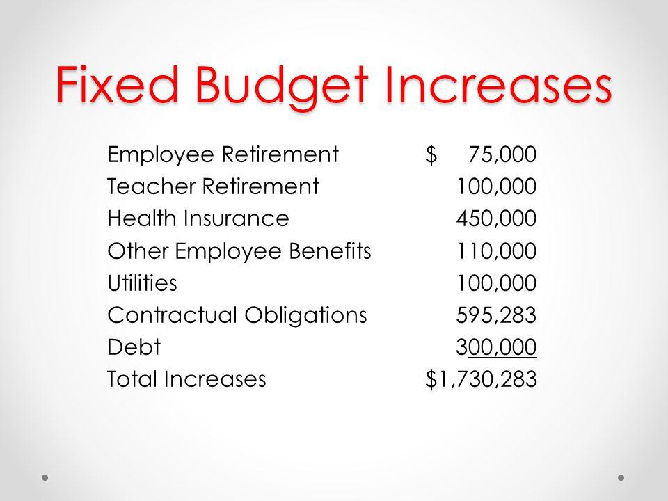 Fixed Budget Increases Employee Retirement$ 75,000 Teacher Retirement 100,000 Health Insurance 450,000 Other Employee Benefits 110,000 Utilities 100,000 Contractual Obligations 595,283 Debt 300,000 Total Increases$1,730,283