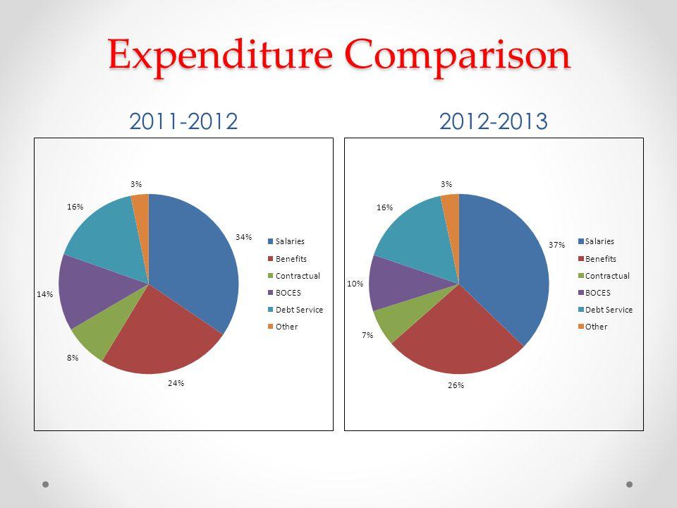Expenditure Comparison 2011-20122012-2013