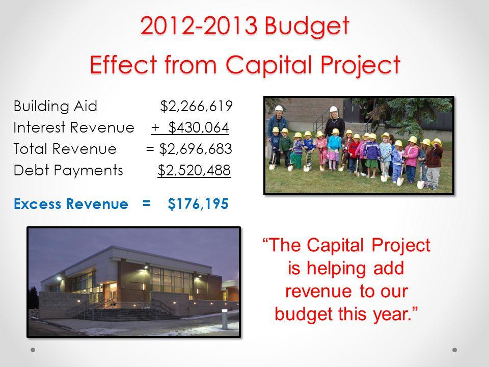 Revenue Comparison 2011-2012 Revenues2012-2013 Revenues