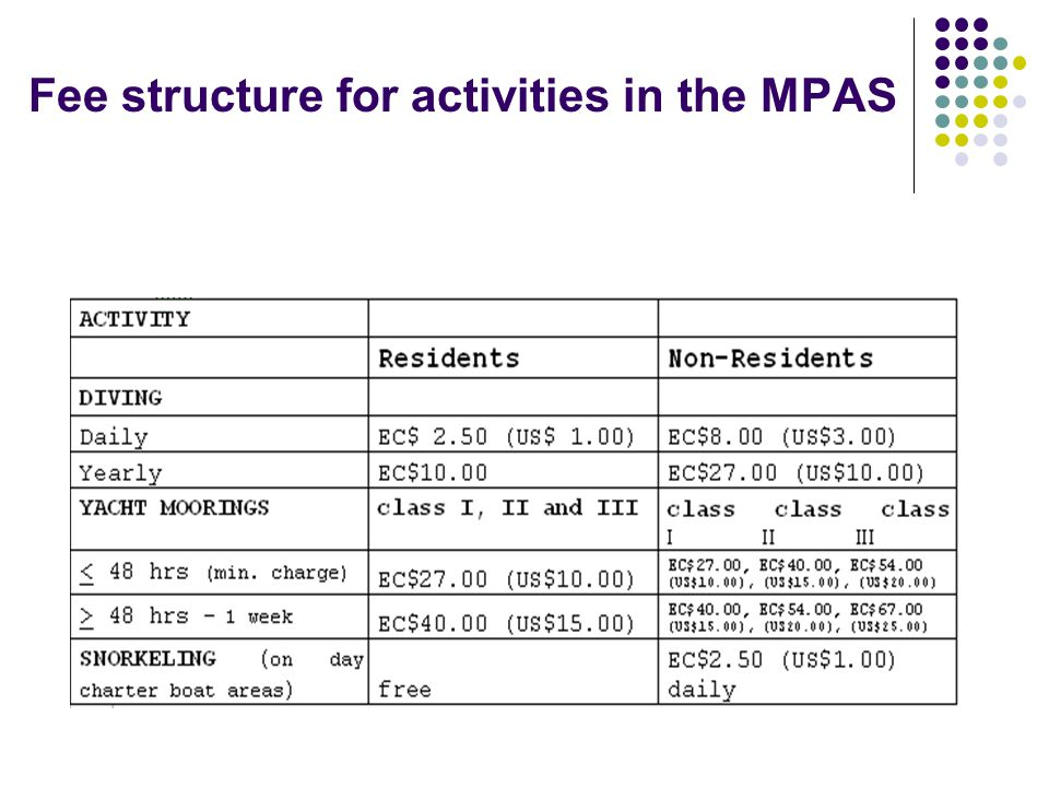 Fee structure for activities in the MPAS