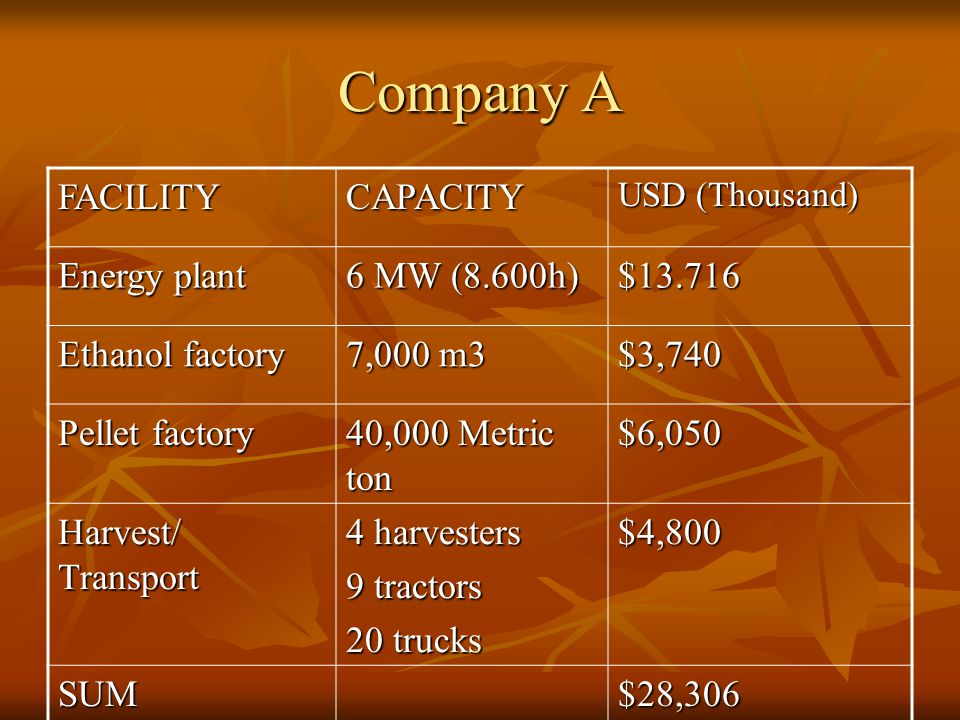 Company A FACILITYCAPACITY USD (Thousand) Energy plant 6 MW (8.600h) $13.716 Ethanol factory 7,000 m3 $3,740 Pellet factory 40,000 Metric ton $6,050 H