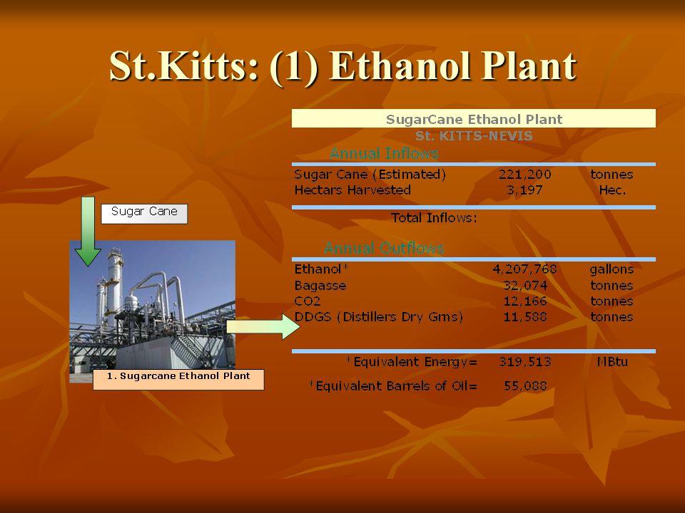 St.Kitts: (1) Ethanol Plant