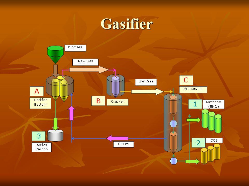 Gasifier Gasifier