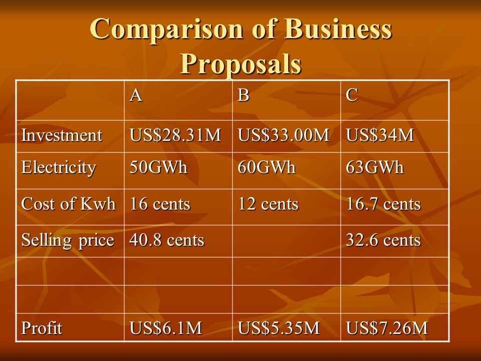 Comparison of Business Proposals ABC InvestmentUS$28.31MUS$33.00MUS$34M Electricity50GWh60GWh63GWh Cost of Kwh 16 cents 12 cents 16.7 cents Selling price 40.8 cents 32.6 cents ProfitUS$6.1MUS$5.35MUS$7.26M