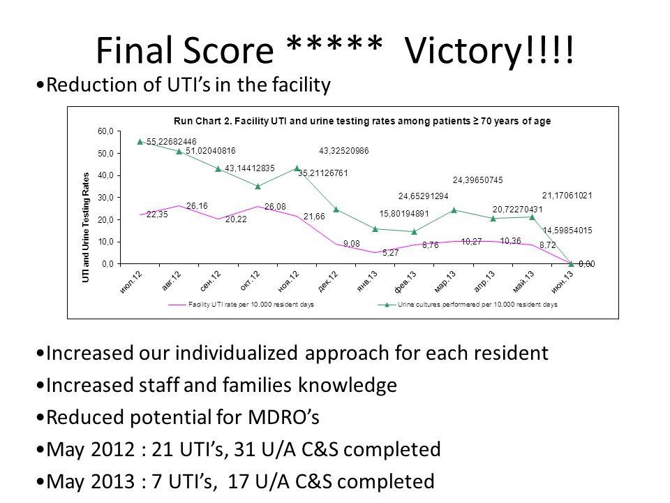 Final Score ***** Victory!!!.