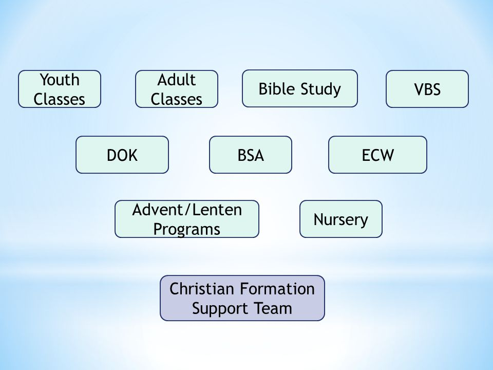 Christian Formation Support Team Youth Classes Adult Classes Bible Study VBS DOKBSAECW Advent/Lenten Programs Nursery