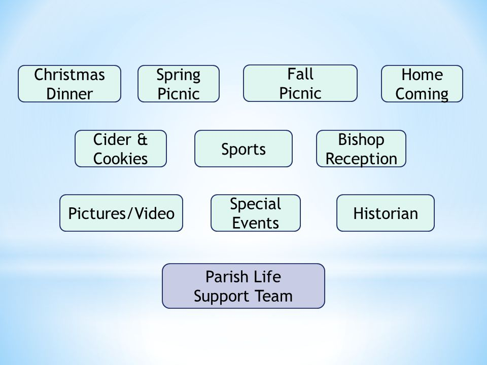 Parish Life Support Team Christmas Dinner Spring Picnic Fall Picnic Home Coming Cider & Cookies Sports Bishop Reception Pictures/VideoHistorian Special Events
