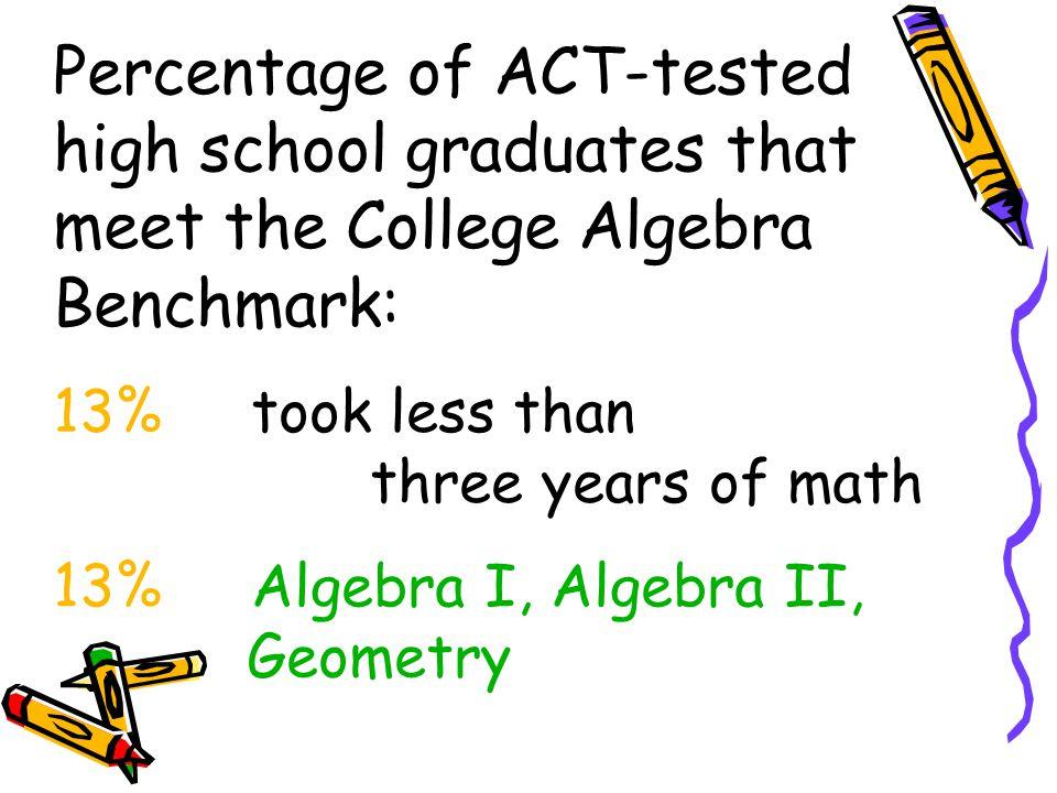 Percentage of ACT-tested high school graduates that meet the College Algebra Benchmark: 13% took less than three years of math 13% Algebra I, Algebra II, Geometry