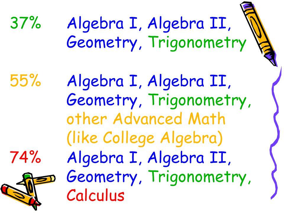 37%Algebra I, Algebra II, Geometry, Trigonometry 55%Algebra I, Algebra II, Geometry, Trigonometry, other Advanced Math (like College Algebra) 74%Algebra I, Algebra II, Geometry, Trigonometry, Calculus