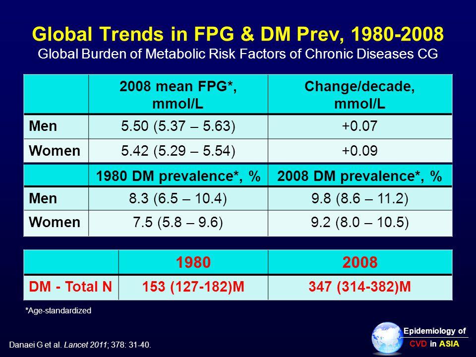 Global Trends in FPG & DM Prev, 1980-2008 Global Burden of Metabolic Risk Factors of Chronic Diseases CG 2008 mean FPG*, mmol/L Change/decade, mmol/L