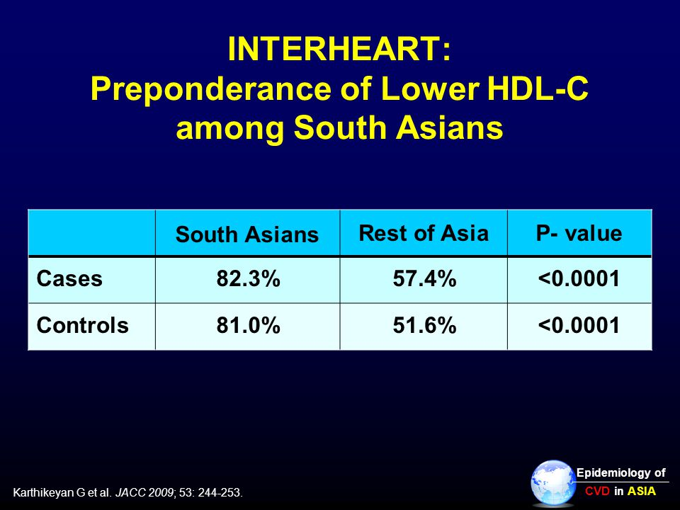 INTERHEART: Preponderance of Lower HDL-C among South Asians South Asians Rest of AsiaP- value Cases82.3%57.4%<0.0001 Controls81.0%51.6%<0.0001 Karthikeyan G et al.