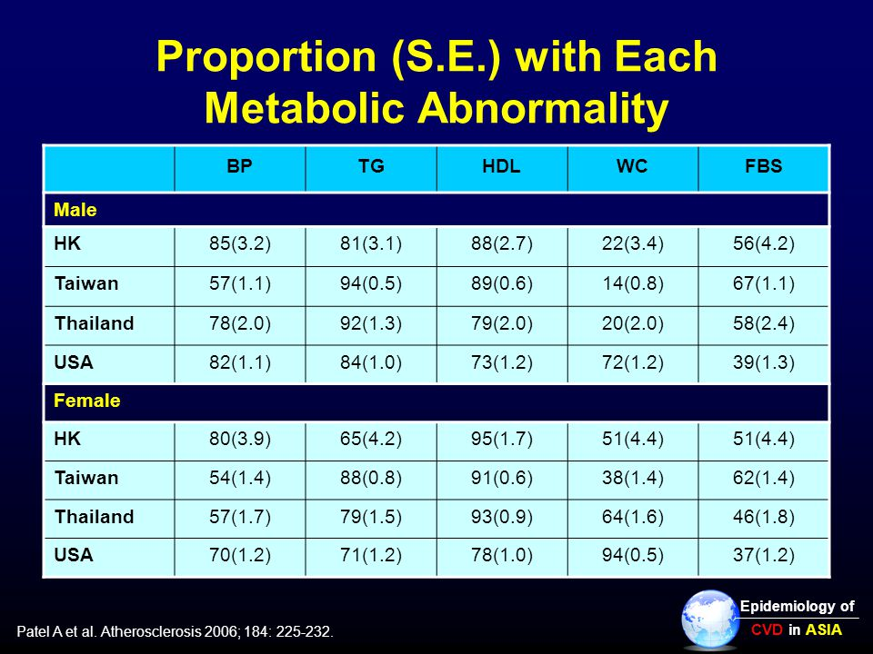 Proportion (S.E.) with Each Metabolic Abnormality BPTGHDLWCFBS Male HK85(3.2)81(3.1)88(2.7)22(3.4)56(4.2) Taiwan57(1.1)94(0.5)89(0.6)14(0.8)67(1.1) Thailand78(2.0)92(1.3)79(2.0)20(2.0)58(2.4) USA82(1.1)84(1.0)73(1.2)72(1.2)39(1.3) Female HK80(3.9)65(4.2)95(1.7)51(4.4) Taiwan54(1.4)88(0.8)91(0.6)38(1.4)62(1.4) Thailand57(1.7)79(1.5)93(0.9)64(1.6)46(1.8) USA70(1.2)71(1.2)78(1.0)94(0.5)37(1.2) Patel A et al.