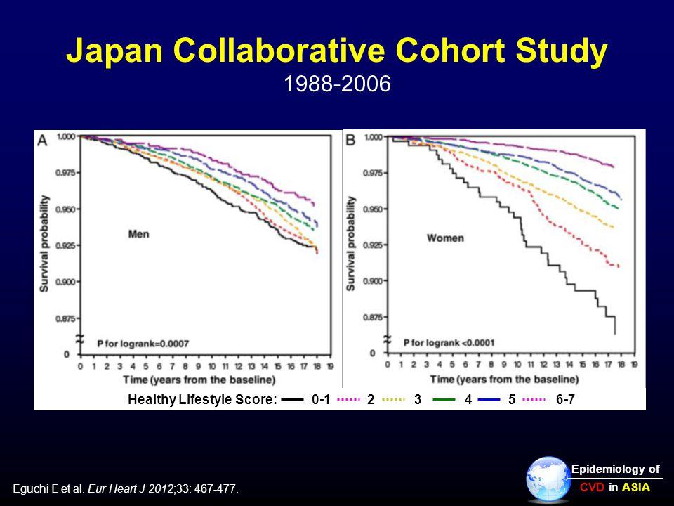 Japan Collaborative Cohort Study 1988-2006 Eguchi E et al. Eur Heart J 2012;33: 467-477. Epidemiology of CVD in ASIA Healthy Lifestyle Score: 0-1 2 3