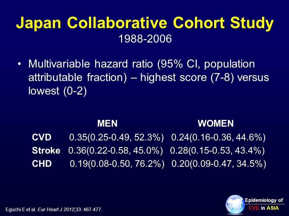 Japan Collaborative Cohort Study 1988-2006 Multivariable hazard ratio (95% CI, population attributable fraction) – highest score (7-8) versus lowest (