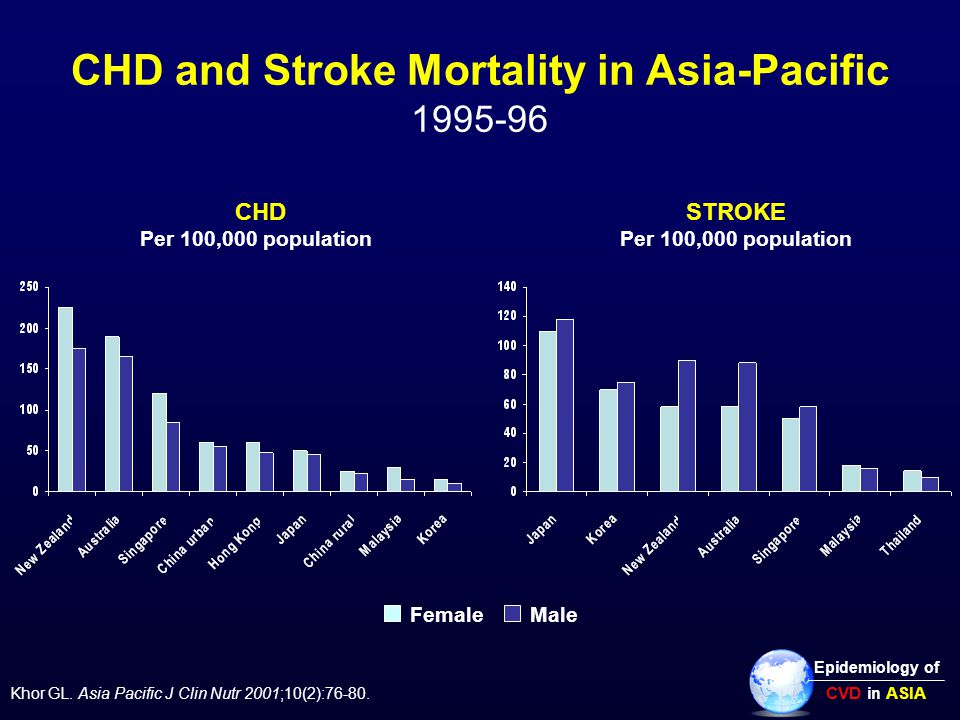 CHD and Stroke Mortality in Asia-Pacific 1995-96 CHDSTROKE Per 100,000 population Epidemiology of CVD in ASIA FemaleMale Khor GL.