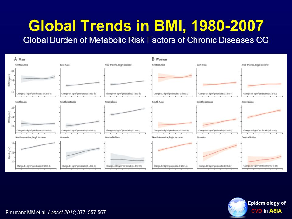 Global Trends in BMI, 1980-2007 Global Burden of Metabolic Risk Factors of Chronic Diseases CG Epidemiology of CVD in ASIA Finucane MM et al.