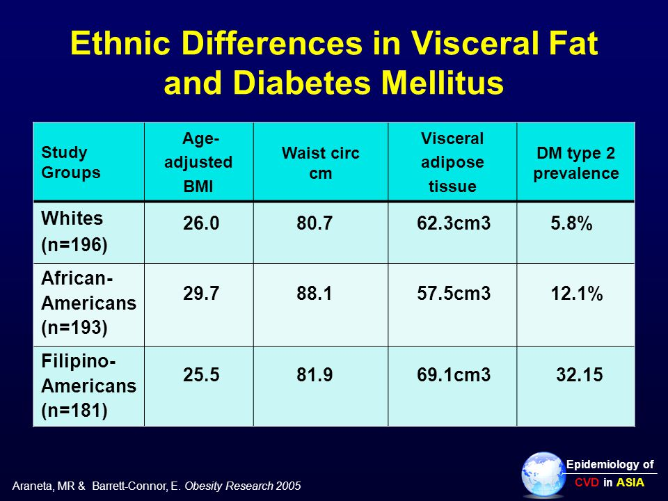 Ethnic Differences in Visceral Fat and Diabetes Mellitus Study Groups Age- adjusted BMI Waist circ cm Visceral adipose tissue DM type 2 prevalence Whites (n=196) 26.0 80.7 62.3cm3 5.8% African- Americans (n=193) 29.7 88.1 57.5cm3 12.1% Filipino- Americans (n=181) 25.5 81.9 69.1cm3 32.15 Araneta, MR & Barrett-Connor, E.