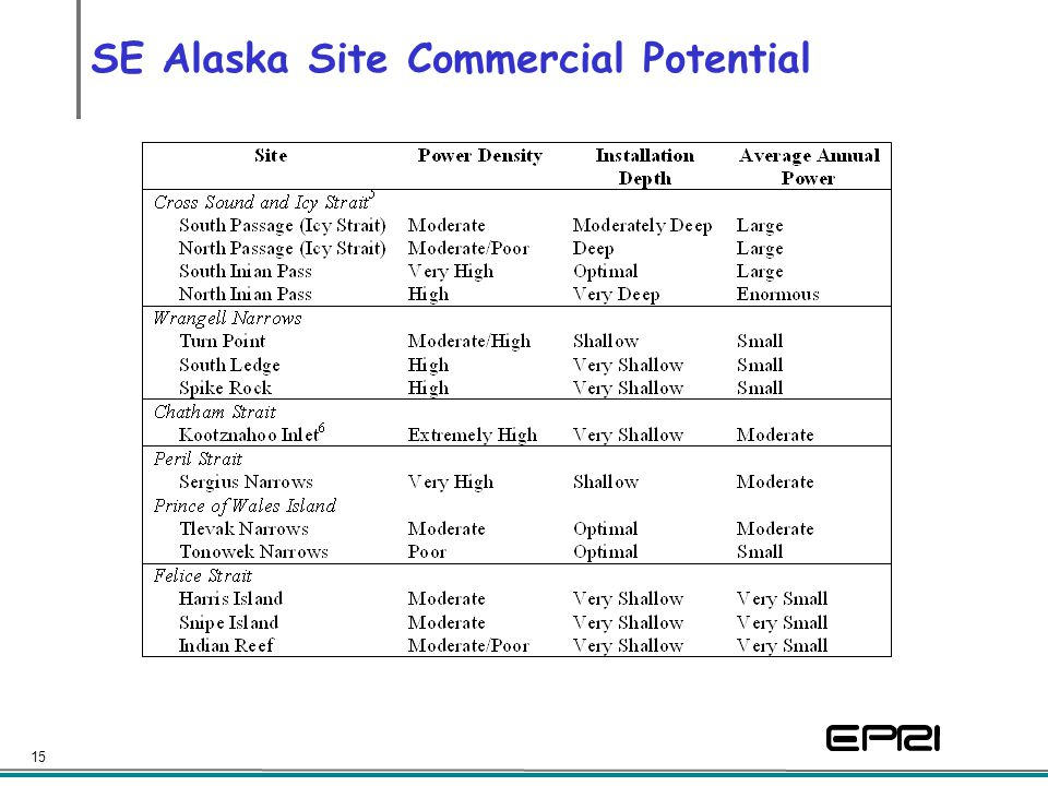 15 SE Alaska Site Commercial Potential