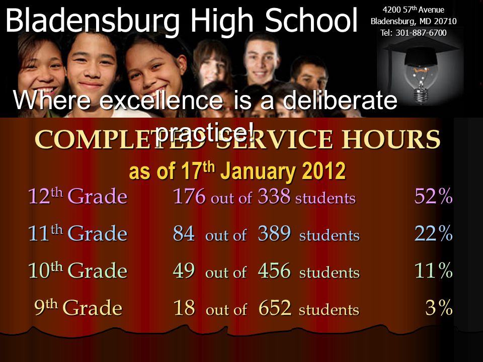 Bladensburg High School 4200 57 th Avenue Bladensburg, MD 20710 Tel: 301-887-6700 COMPLETED SERVICE HOURS as of 17 th January 2012 12 th Grade176 out of 338 students 52% 11 th Grade84 out of 389 students 22% 10 th Grade49 out of 456 students 11% 9 th Grade 18 out of 652 students 3% 9 th Grade 18 out of 652 students 3% Where excellence is a deliberate practice!