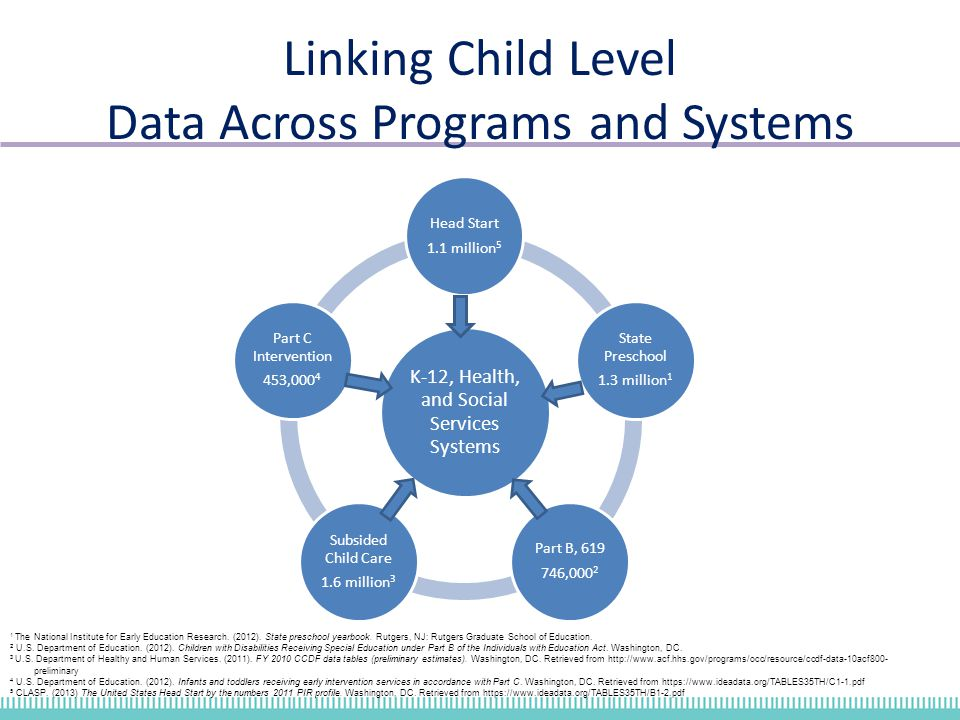 Linking Child Level Data Across Programs and Systems K-12, Health, and Social Services Systems Head Start 1.1 million 5 State Preschool 1.3 million 1 Part B, 619 746,000 2 Subsided Child Care 1.6 million 3 Part C Intervention 453,000 4 1 The National Institute for Early Education Research.