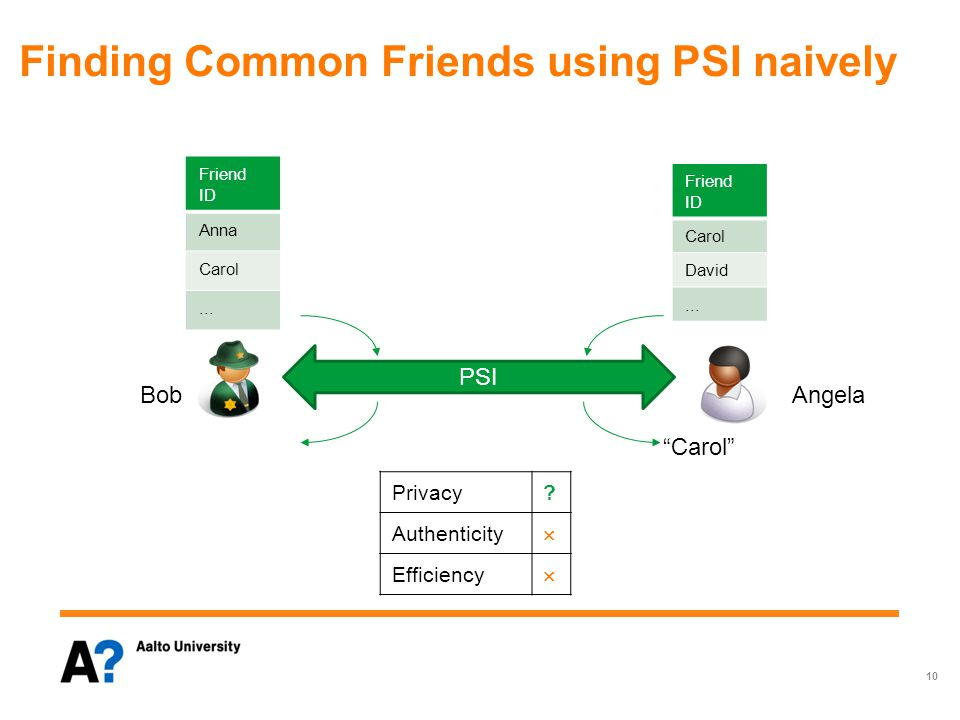 "PSI Finding Common Friends using PSI naively Friend ID Anna Carol... Friend ID Carol David... ""Carol"" Privacy? Authenticity  Efficiency  10 BobAngel"
