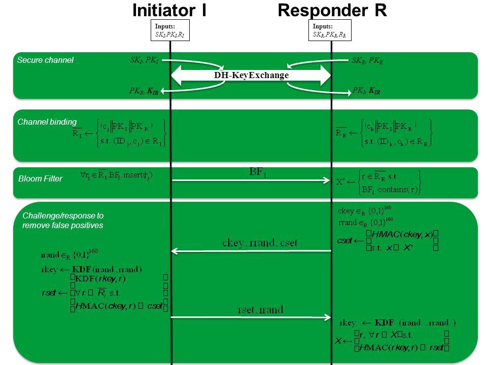 Initiator IResponder R Inputs: SK I,PK I,R I Inputs: SK R,PK R,R R SK I, PK I SK R, PK R PK R, K IR PK I, K IR DH-KeyExchange Channel binding Challenge/response to remove false positives Secure channel Bloom Filter