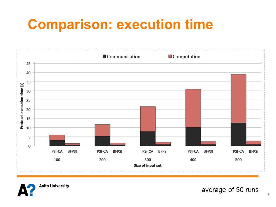 Comparison: execution time average of 30 runs 19