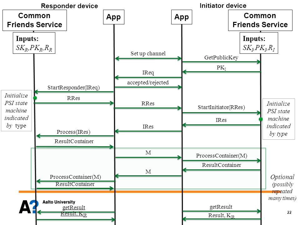 22 Common Friends Service App Set up channel PK I IReq accepted/rejected StartResponder(IReq) RRes StartInitiator(RRes) IRes Process(IRes) GetPublicKey ResultContainer M ProcessContainer(M) ResultContainer M ProcessContainer(M) getResult Result, K IR Responder device Initiator device Result, K IR Initialize PSI state machine indicated by type ResultContainer Optional (possibly repeated many times) Inputs: SK R,PK R,R R Common Friends Service App Inputs: SK I,PK I,R I