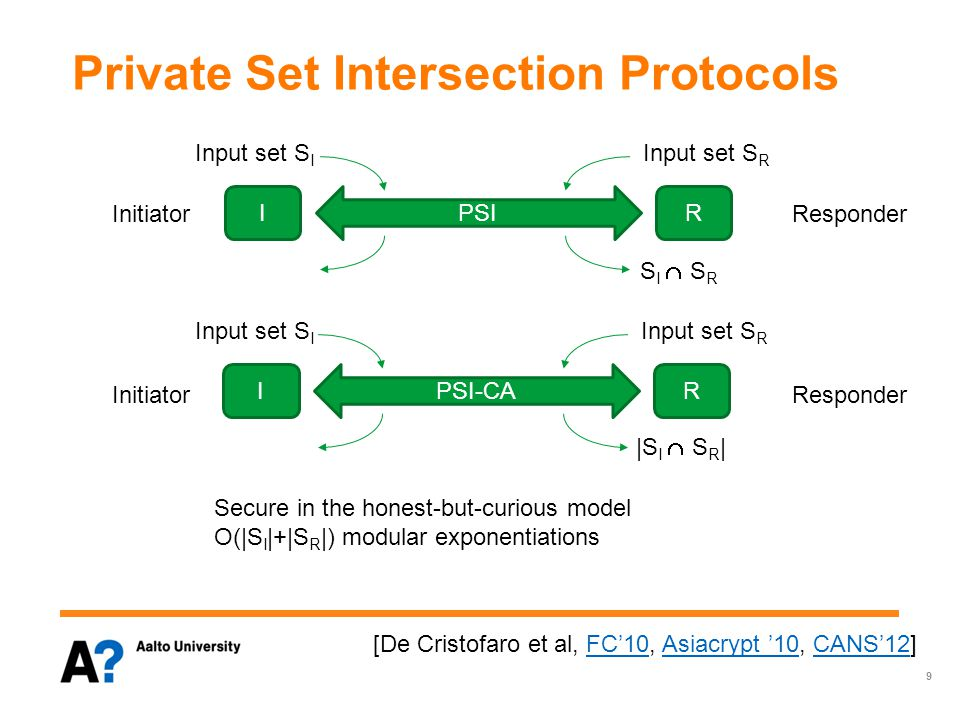 Private Set Intersection Protocols PSI Input set S I IR Input set S R S I  S R PSI-CA Input set S I IR Input set S R |S I  S R | Secure in the honest-but-curious model O(|S I |+|S R |) modular exponentiations 9 [De Cristofaro et al, FC'10, Asiacrypt '10, CANS'12]FC'10Asiacrypt '10CANS'12 Initiator Responder