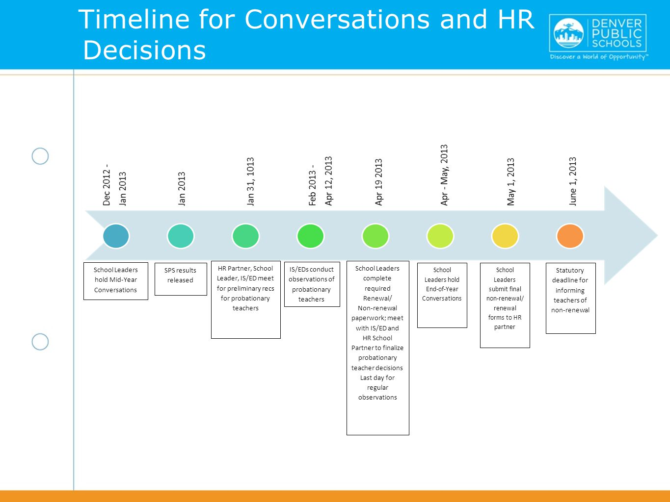 Timeline for Conversations and HR Decisions School Leaders hold Mid-Year Conversations HR Partner, School Leader, IS/ED meet for preliminary recs for