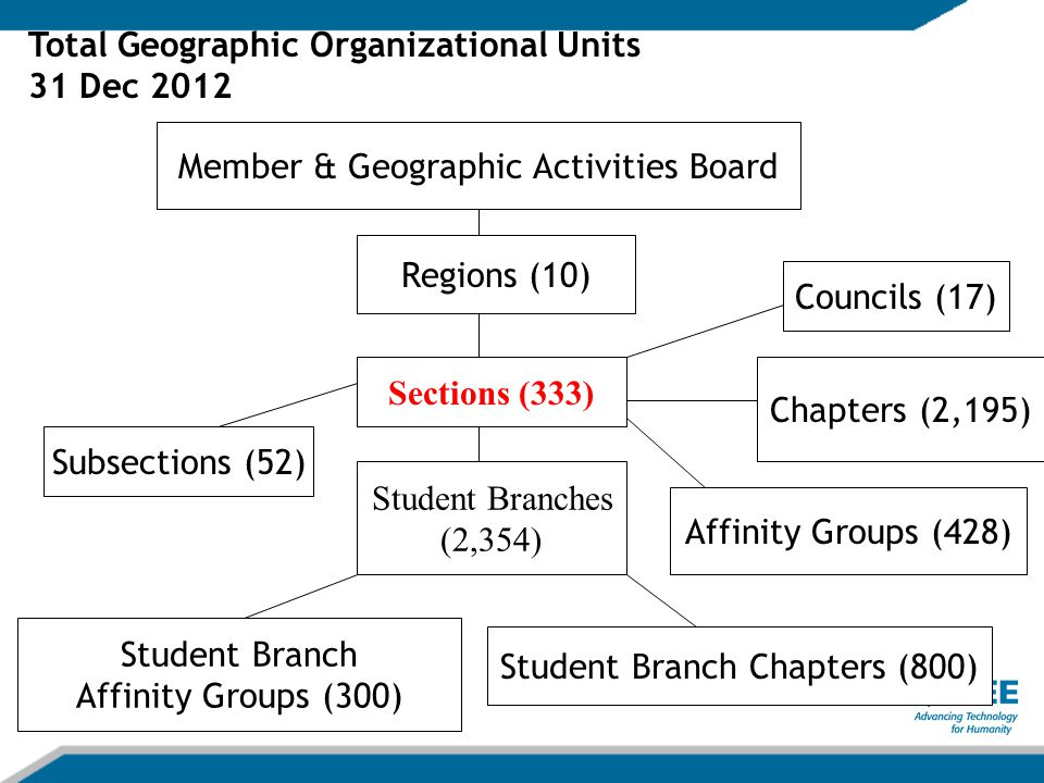 Region 10 Sections (57) Student Branches (958) Areas Subsections (17) Councils (6) Chapters (515) Affinity Groups (60) Student Branch Chapters (202) Region 10 Geographic Units 31 December 2012 Student Branch Affinity Groups (151)