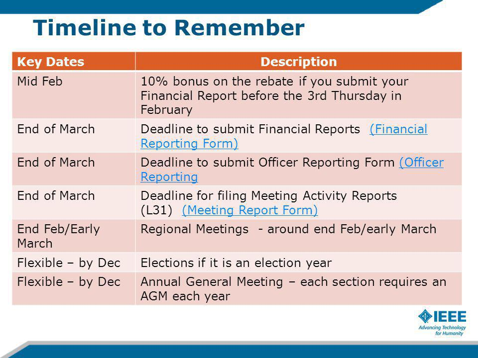Timeline to Remember Key DatesDescription Mid Feb10% bonus on the rebate if you submit your Financial Report before the 3rd Thursday in February End of MarchDeadline to submit Financial Reports (Financial Reporting Form)(Financial Reporting Form) End of MarchDeadline to submit Officer Reporting Form (Officer Reporting(Officer Reporting End of MarchDeadline for filing Meeting Activity Reports (L31) (Meeting Report Form)(Meeting Report Form) End Feb/Early March Regional Meetings - around end Feb/early March Flexible – by DecElections if it is an election year Flexible – by DecAnnual General Meeting – each section requires an AGM each year