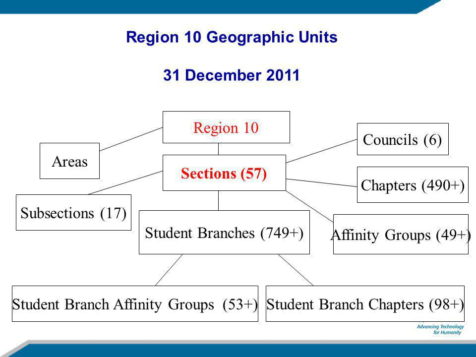 Region 10 Sections (57) Student Branches (749+) Areas Subsections (17) Councils (6) Chapters (490+) Affinity Groups (49+) Student Branch Chapters (98+) Region 10 Geographic Units 31 December 2011 Student Branch Affinity Groups (53+)