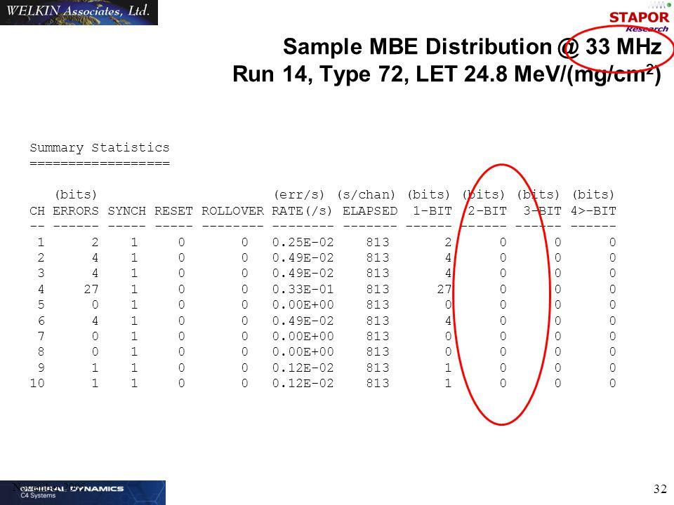 November 2005 32 Sample MBE Distribution @ 33 MHz Run 14, Type 72, LET 24.8 MeV/(mg/cm 2 ) Summary Statistics ================== (bits) (err/s) (s/chan) (bits) (bits) (bits) (bits) CH ERRORS SYNCH RESET ROLLOVER RATE(/s) ELAPSED 1-BIT 2-BIT 3-BIT 4>-BIT -- ------ ----- ----- -------- -------- ------- ------ ------ ------ ------ 1 2 1 0 0 0.25E-02 813 2 0 0 0 2 4 1 0 0 0.49E-02 813 4 0 0 0 3 4 1 0 0 0.49E-02 813 4 0 0 0 4 27 1 0 0 0.33E-01 813 27 0 0 0 5 0 1 0 0 0.00E+00 813 0 0 0 0 6 4 1 0 0 0.49E-02 813 4 0 0 0 7 0 1 0 0 0.00E+00 813 0 0 0 0 8 0 1 0 0 0.00E+00 813 0 0 0 0 9 1 1 0 0 0.12E-02 813 1 0 0 0 10 1 1 0 0 0.12E-02 813 1 0 0 0