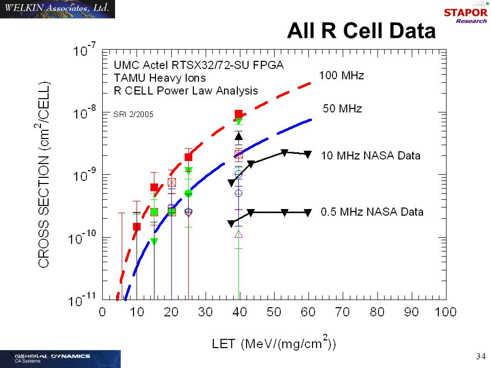 November 2005 34 All R Cell Data