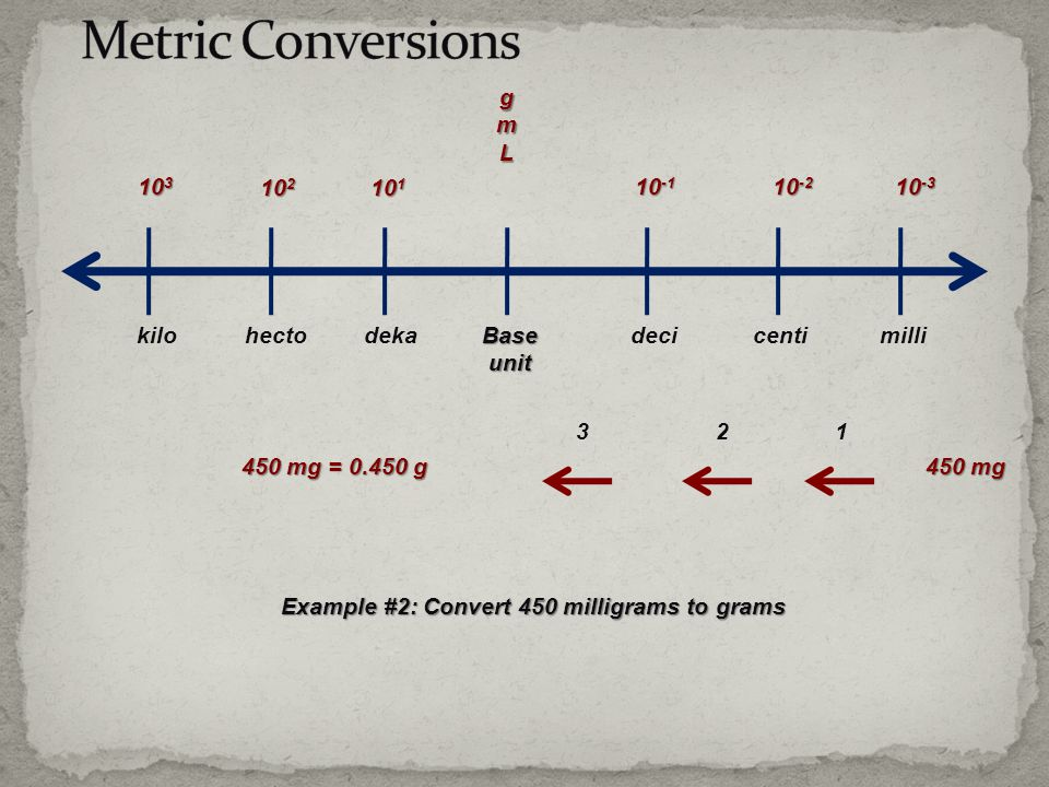 gmL 10 -1 10 -2 10 -3 10 1 10 2 10 3 Baseunit decicentimillidekahectokilo Example #2: Convert 450 milligrams to grams 123 450 mg 450 mg = 0.450 g